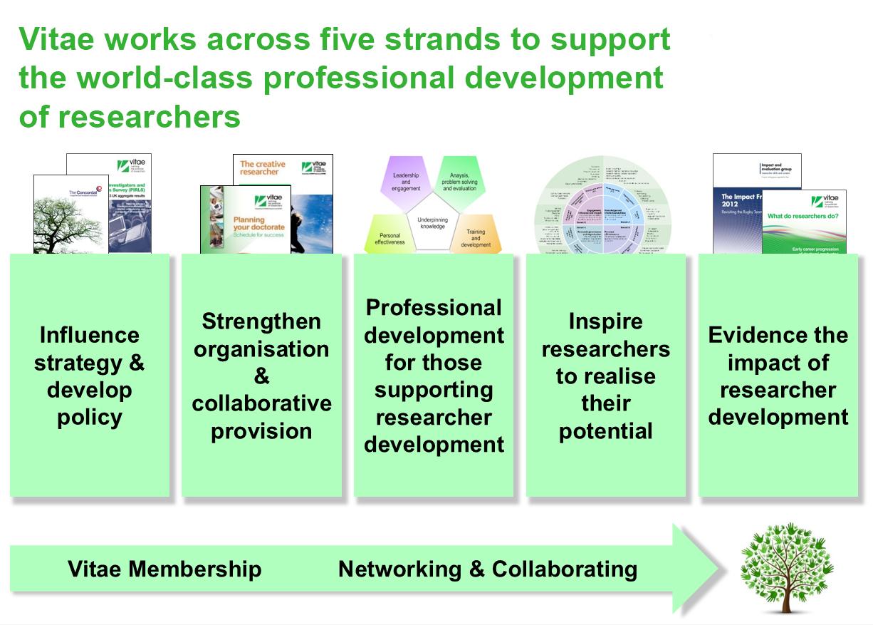 Vitae membership operates in five areas
