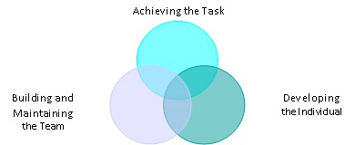 John Adair's model shows three interlocking circles. These represent Achieving the Task, Building and Maintaining the Team and Developing the Individual.
