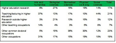 Doctoral graduates occupations and business sectors 2