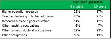 Doctoral graduates occupations and business sectors