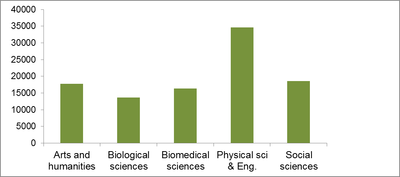 The subject disciplines of doctoral researchers