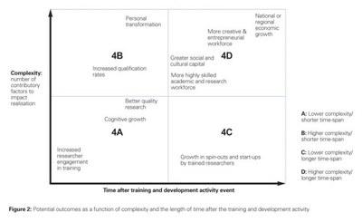 Impact level 4 outcomes