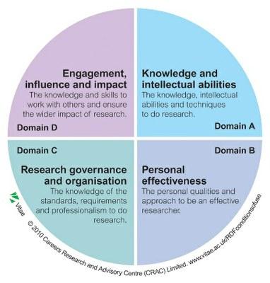 Research Development Framework RDF domains