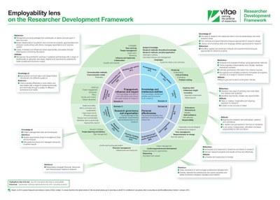 Employability lens image