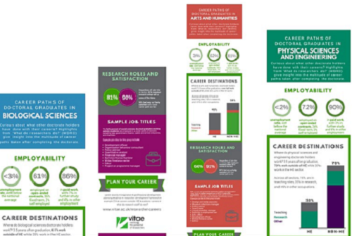 Infographics showing key career destination statistics from our popular publications series What do researchers do?