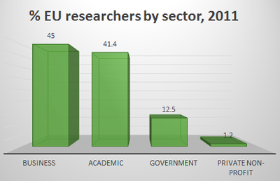 EU researchers by sector