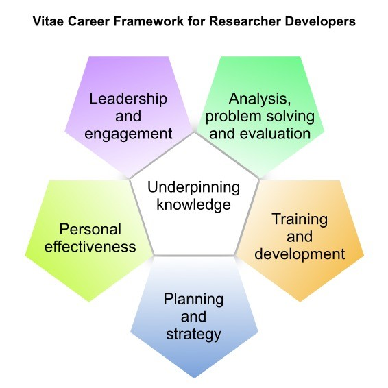 Professional development framework for researcher developers