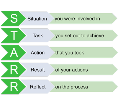 Professional development planning (STARR)