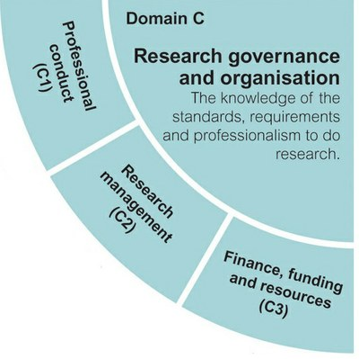 RDF domain C quadrant