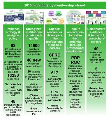 Membership highlights 2015