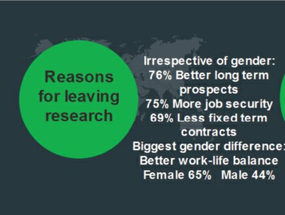 Reasons for leaving HE research according to What do research staff do next? report 2016