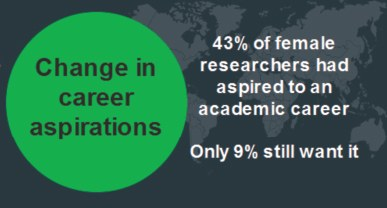 Change in career aspirations for women in research, 2016