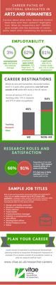 Arts and Humanities infographic