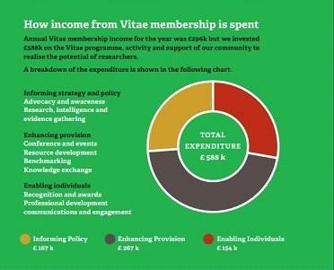How membership revenue is spent