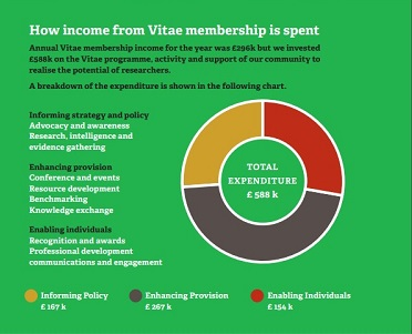 How membership revenue is spent