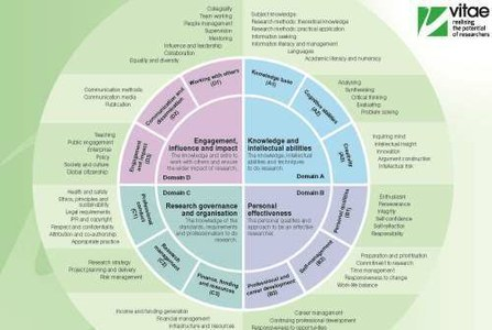 What is the Vitae Researcher Development Framework (RDF)?