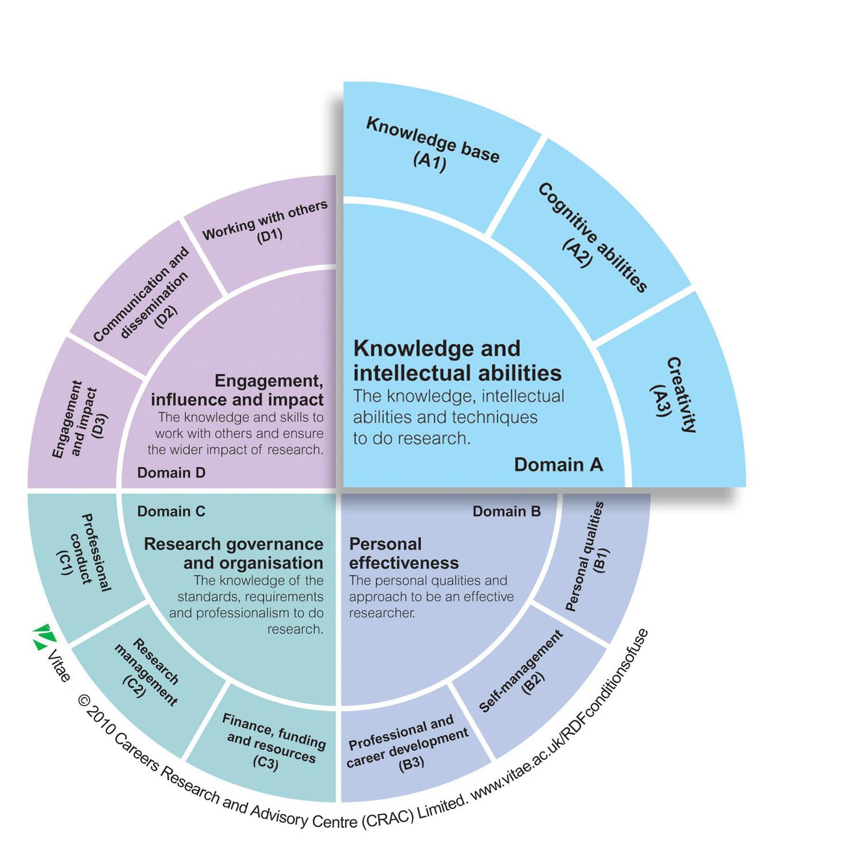 Dev framework