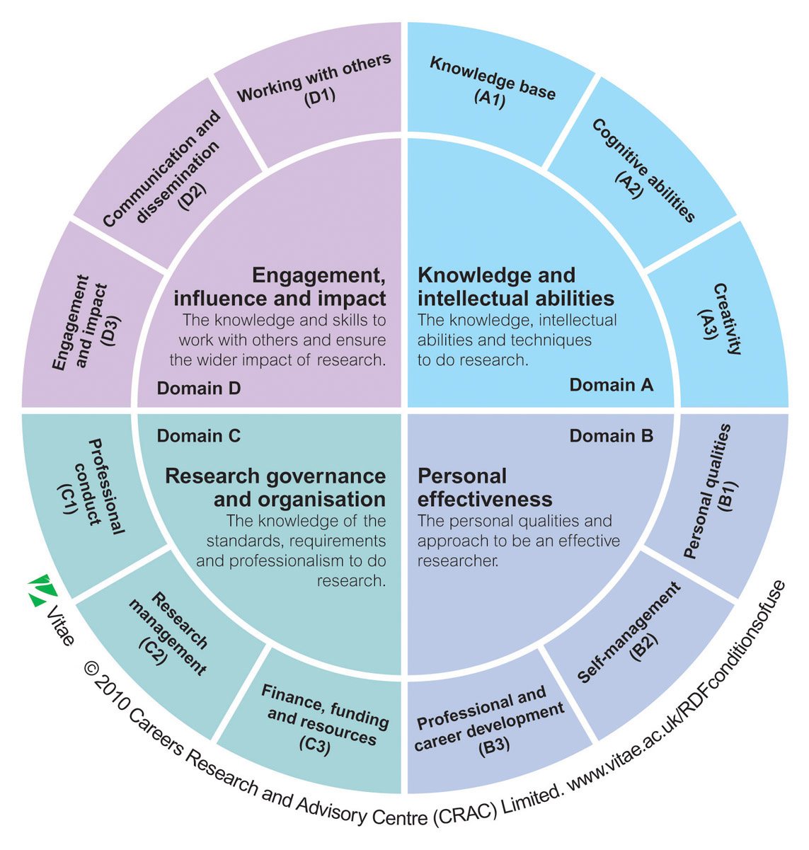 Research Planning Designing And Reporting